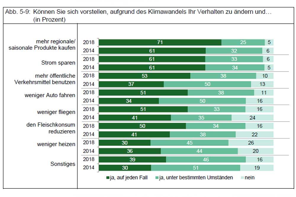 Bereitschaft der Leipziger/-innen zur Verhaltensänderung. Grafik: Stadt Leipzig
