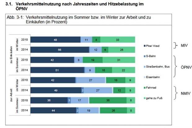 Veränderung der Verkehrsmittelnutzung von 2014 zu 2018. Grafik: Stadt Leipzig