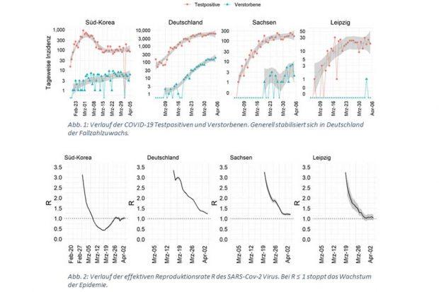 Entwicklung der Testpositiven- und Verstorbenenzahlen sowie der Reproduktionsrate. Foto: IMISE