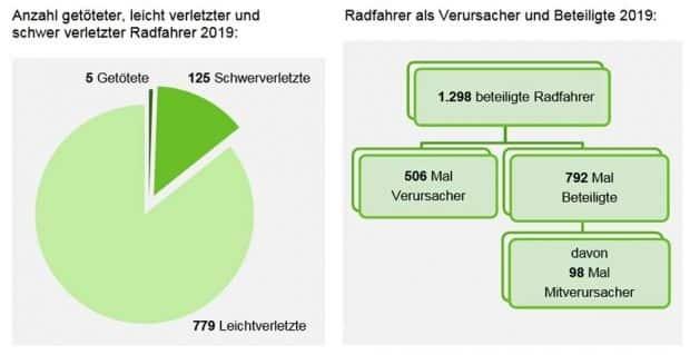 Verletzte Radfahrer/-innen und die Art ihre Beteiligung an Verkehrsunfällen 2019 in Leipzig. Grafik: Polizeidirektion Leipzig