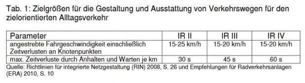 Die Zielgrößen für den Alltagsradverkehr. Grafik: Stadt Leipzig