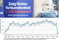 Der sächsische Geschäftsklimaindex. Grafik: IHK / Sachsen, Foto: L-IZ