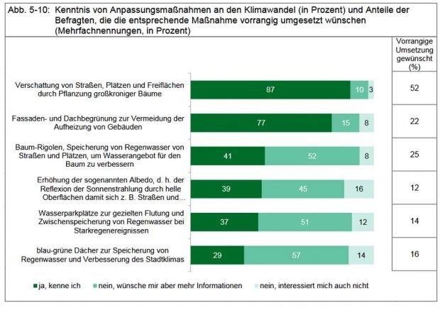 Kenntnis von Anpassungsmaßnahmen an den Klimawandel. Grafik: Stadt Leipzig, Umfrage 2018