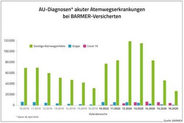 Vergleich der Atemwegserkrankungen 2019 und 2020. Grafik: Barmer