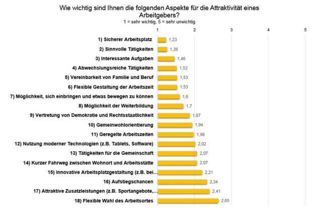 Was Leipzigs Rathausmitarbeiter/-innen an ihrer Arbeit attraktiv finden. Grafik: Stadt Leipzig