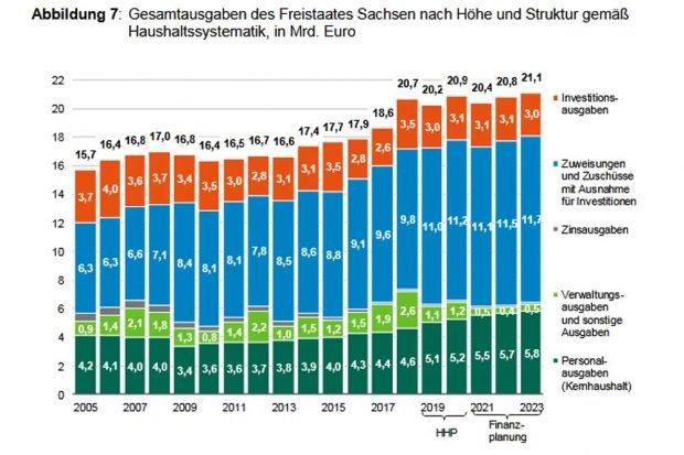 Die Haushaltsausgaben des Freistaats Sachsen. Grafik: SMF, Mittelfristige Finanzplanung