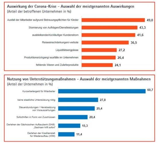 Was sich am stärksten auf die Unternehmen auswirkt und welche Hilfsangebote sie nutzen. Grafik: IHK / Sachsen