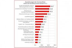 De Auswirkungen der Corona-Maßnahmen auf die Leipziger Unternehmen. Grafik: IHK zu Leipzig