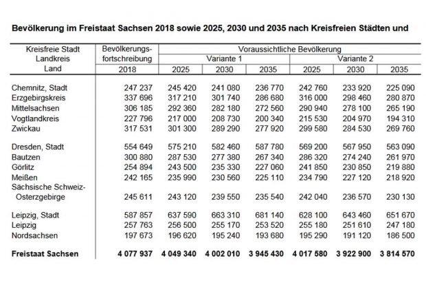 Bevölkerungsprognose in zwei Varianten nach Kreisen. Grafik: Freistaat Sachsen, Statistisches Landesamt