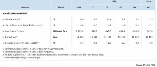 Die Entwicklkung des deutschen BIP bis zum 1. Quartal 2020. Grafik: Statistisches Bundesamt