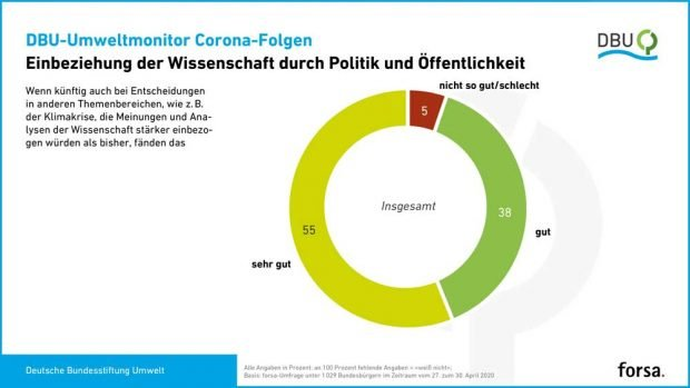 Bürger wünschen sich die Einbeziehung der Wisssenschaft durch Politik und Öffentlichkeit. Grafik: DBU