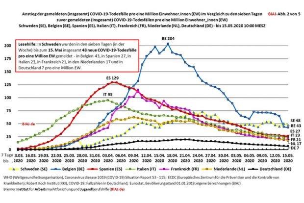 Die Covid-19-Toten im Verlauf der Epidemie. Grafik: BIAJ