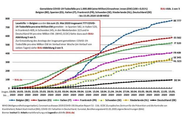 Summierte Covid-19-Todesraten in einigen ausgewählten EU-Ländern. Grafik: BIAJ