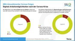 Homeoffice ist für die Mehrheit eine Option. Grafik: DBU / forsa