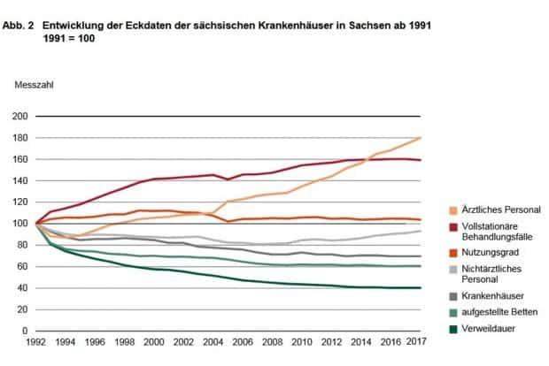 Entwicklung der Eckdaten in den sächsischen Krankenhäusern seit 1991. Grafik: Freistaat Sachsen, Statistisches Landesamt