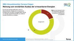 Mehrheit wünscht weiteren Ausbau der Erneuerbaren Energien. Grafik: DBU / forsa