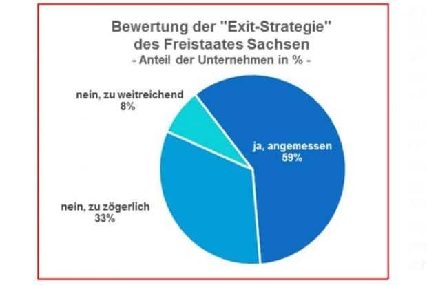 Wie bewerten die Leipziger Unternehmen die sächsische Exit-Strategie? Grafik: IHK zu Leipzig