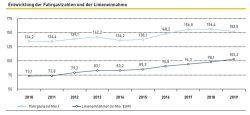 Entwicklung von Fahrgastzahlen und Linienerlösen bei den LVB. Grafik: LVB