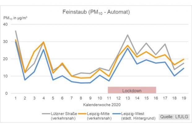 Stark von der Hintergrundbelastung (blaue Linie) geprägt: Die Feinstaubbelastung in Leipzig in den vergangenen Wochen. Grafik: Stadt Leipzig