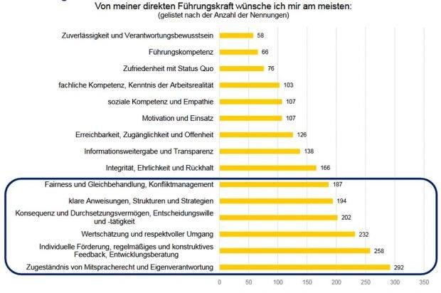 Was Rathausmitarbeiter/-innen sich von ihren Führungskräften tatsächlich erwarten. Grafik: Stadt Leipzig