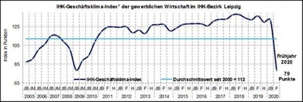Der Geschäftsklimaindex bis zum Frühjahr 2020. Grafik: IHK zu Leipzig