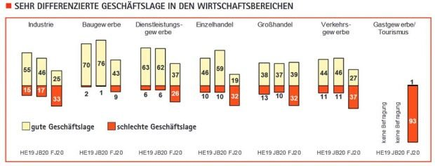 Die Geschäftslage in den verschiedenen Branchen. Grafik: IHK / Sachsen