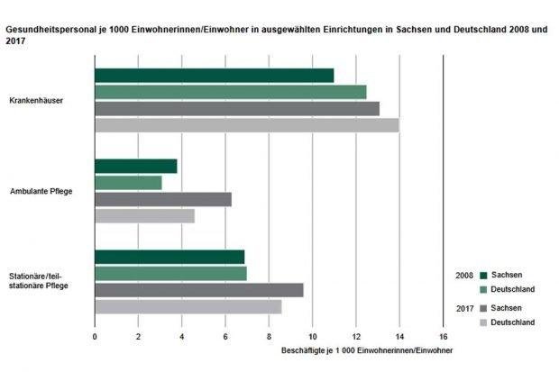 Ausstattung mit Gesundheitspersonal in Sachsen und in ganz Deutschland 2007 und 2017. Grafik: Freistaat Sachsen, Statistisches Landesamt
