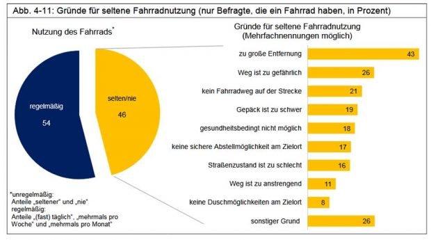 Gründe fürs Nicht-Radfahren. Grafik: Stadt Leipzig, Bürgerumfrage 2017