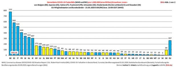 Die Covid-19-Todesraten im Ländervergleich. Grafik: BIAJ