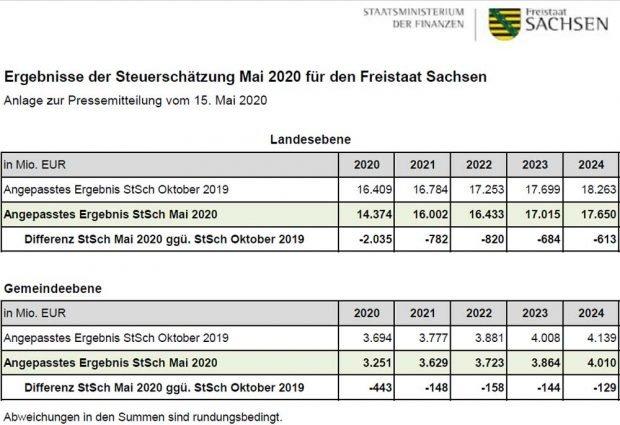 Die Zahlen des SMF zur Mai-Steuerschätzung. Grafik: Freistaat Sachsen, SMF