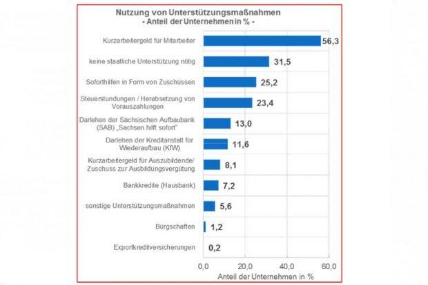 Welche Unterstützungen die Leipziger Unternehmen in Anspruch nehmen. Grafik: IHK zu Leipzig