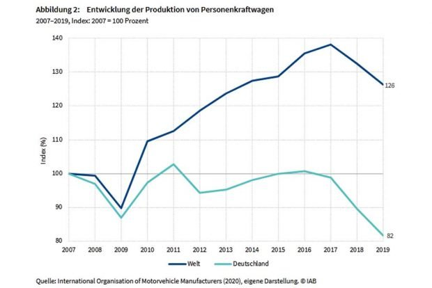 Pkw-Produktion in Deutschland und weltweit. Grafik: Arbeitsagentur Sachsen / IAB