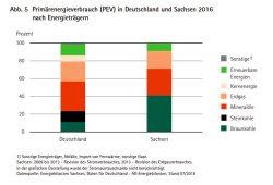 Der Primärenergieverbrauch in Deutschland und Sachsen. Grafik: Freistaat Sachsen, Statistisches Landesamt