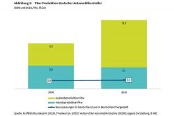 Produktion deutscher Autobauer im In- und Ausland. Grafik: Arbeitsagentur Sachsen / IAB