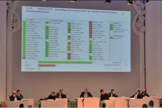 Das Abstimmungsergebnis zum ersten Punkt der Verwaltungsvorlage. Screenshot: L-IZ