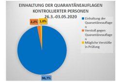 Einhaltung der Quarantäneauflagen kontrollierter Personen in Leipzig. Grafik: Stadt Leipzig, Gesundheitsamt