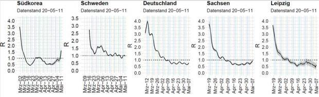 Verlauf der Reproduktionsrate R des SARS-Cov-2 Virus. Die Reproduktionsrate R ist zeit- und situationsspezifisch und spiegelt durch Krankheits- und Meldeverzug die Wirksamkeit der Interventionsbemühungen von vor etwa 8-10 Tagen wider. Bei R ≤ 1 gibt es kein exponentielles Wachstum der Epidemie mehr. Die periodischen Tendenzen im Kurvenverlauf sind maßgeblich durch die am Wochenende (hellblaue Streifen) geringeren Meldungen bedingt. Deutschland: R=0.77 (95% Konfidenzintervall (CI) 0.76-0.79); Sachsen: R=0.93 (95% CI0.83-1.04); Leipzig: R=0.63 (95% CI 0.38-0.94). Datenstand 11.5.2020, Daten ECDC, RKI nach Meldedatum Gesundheitsamt). Foto: IMISE