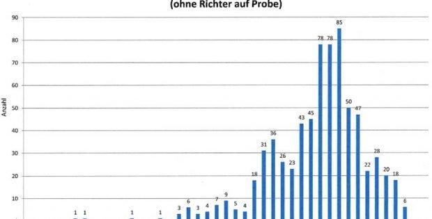 Die Altersstruktur der Richterinnen und Richter in Sachsen (Dezember 2019). Grafik: Freistaat Sachsen /SMJus