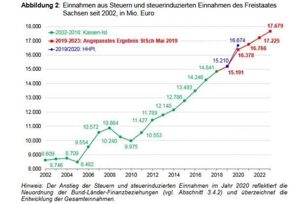Die sächsischen Steuereinnahmen - Ist und Prognose. Grafik: SMF, Mittelfristige Finanzplanung