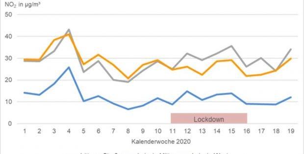 Stickstoffdioxidbelastung an den Leipziger Messstationen in den vergangenen Wochen. Grafik: Stadt Leipzig