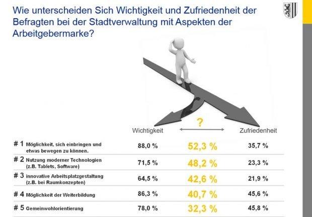 Was Rathausmitarbeiter/-innen sich wünschen und wie es sich für sie tatsächlich anfühlt. Grafik: Stadt Leipzig