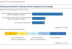Wie stehen Sie zum 365-Euro-Ticket? Grafik: Stadt Leipzig, Bürgerumfrage 2019