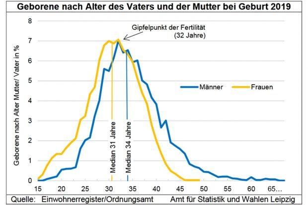 Das Alter der Mütter und Väter bei der Geburt der Kinder in Leipzig 2019. Grafik: Stadt Leipzig / Quartalsbericht IV / 2019