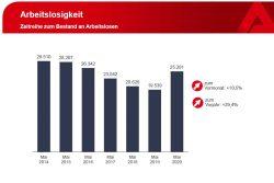 Arbeitslosenzahlen im Mai. Grafik: Arbeitsagentur Leipzig