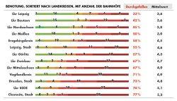 Die Gesamtbewertung der sächsischen Kreise durch den ADFC. Grafik: ADFC Sachsen