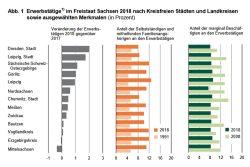 Beschäftigungsentwicklung in den sächsischen Landkreisen und Großstädten. Grafik: Freistaat Sachsen, Statistisches Landesamt
