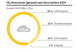 Anteile der unterschiedlichen Quellen an der CO2-Bilanz von DHL. Grafik: DHL, Nachhaltigkeitsbericht 2019