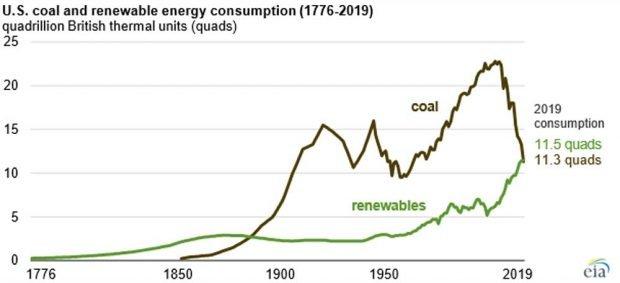 Energieverbrauch aus Kohle und aus Erneuerbaren Energiequellen in den USA. Grafik: U.S. Energy Information Administration, Monthly Energy Review, May 2020