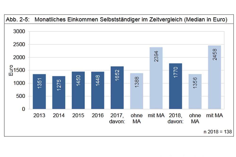 Entwicklung der Einkommen der Selbstständigen in Leipzig. Grafik: Stadt Leipzig, Bürgerumfrage 2018