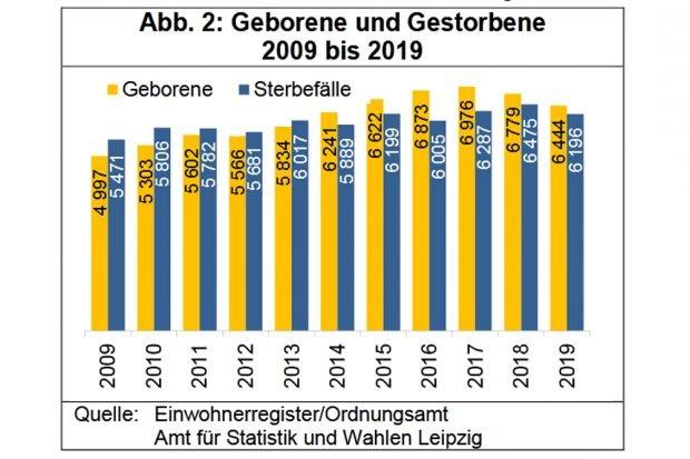 Geborene und Gestorbene in Leipzig 2009 bis 2019. Grafik: Stadt Leipzig, Quartalsbericht IV / 2019